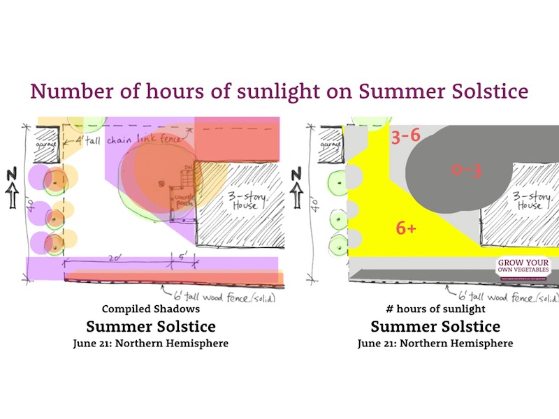 hours of sunlight on summer solstice